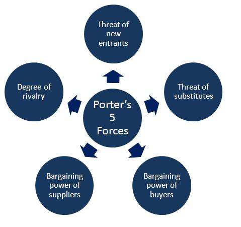public bank porter five forces